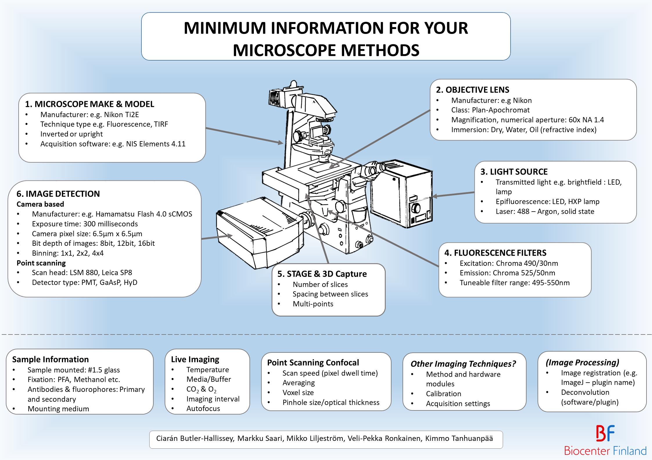 Minimum information for you microscopy methods image